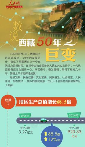 西藏百万农奴解放纪念日