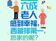 六成老人感到幸福,西藏第一