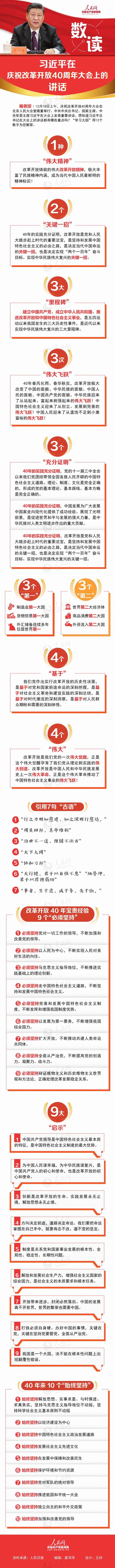 """""""数读""""习近平在庆祝改革开放40周年大会上的讲话"""